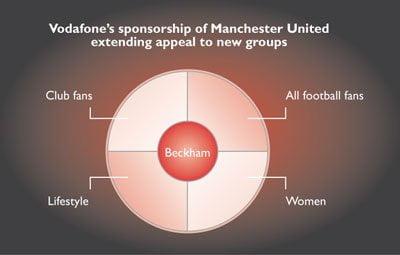 Vodafone 9 Diagram 2