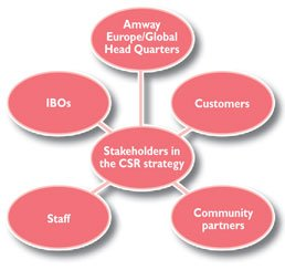 Stakeholders in the CSR strategy
