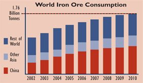 World iron ore consumption