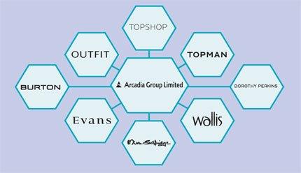 The 8 major high street brands