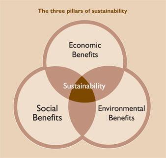 The 3 pillars of sustinability