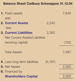 Balance sheet Cadbury Schweppes 31.12.04