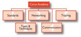 Corus Academy