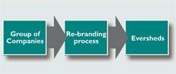 Re-branding process