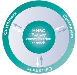 HMRC two way communication channels