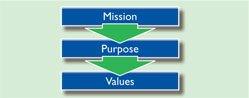 Mission purpose value