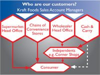 Who are Kraft's customers?