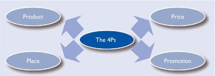 The 4Ps