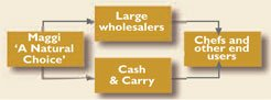 Wholesale distribution