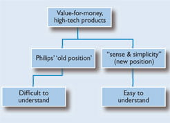 How Philips repositioned itself