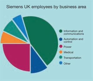 Siemens UK employees by business area