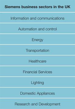 Siemens business sectors in the UK