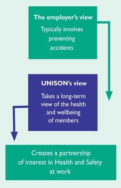 Employer/UNISON views
