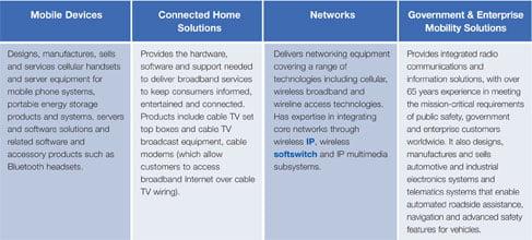 Motorola's principle businesses