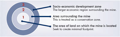 Socio-economic development zone