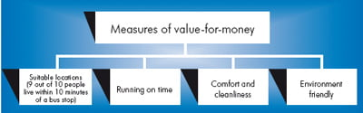 Mesures of value for money