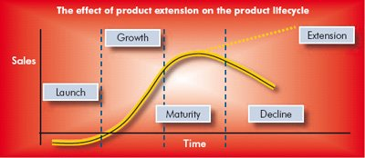 a graph to show product extension