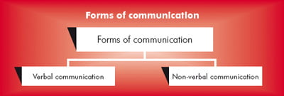 forms of comunication