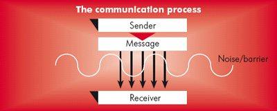 the comunication process