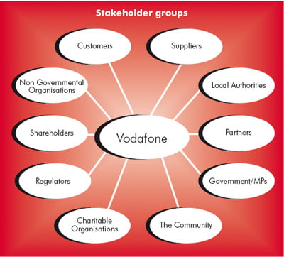 the stake holder groups