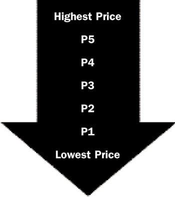 Ca 5 Diagram 2