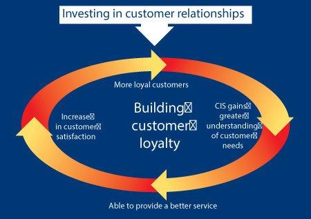 Co Operative Insurance Society 3 Diagram 1