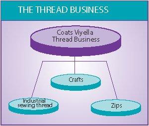 Coats Viyella 2 Diagram 3