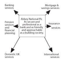Abbey National 2 Diagram 3