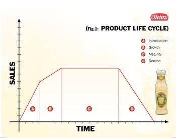 Heinz 6 Diagram 1
