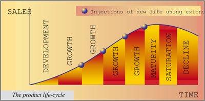 Nestle 4 Diagram 1