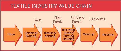 Coats Viyella 2 Diagram 2