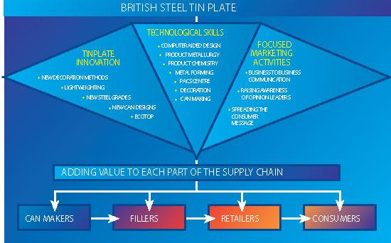 British Steel 2 Diagram 5