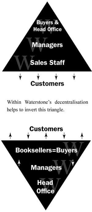 Waterstones 5 Diagram 2