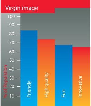 Virgin Atlantic 3 Diagram 1