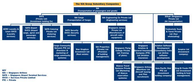 Singapore Airlines 7 Diagram 1
