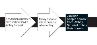 Abbey National 2 Diagram 2