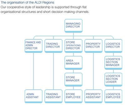 Aldi 19 Diagram 2