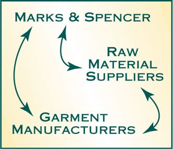 Marks And Spencer 4 Diagram 1