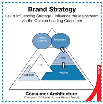 Levis 6 Diagram 3