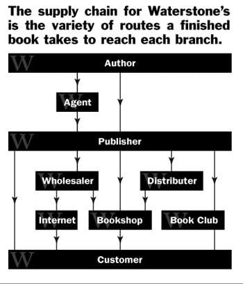 Waterstones 5 Diagram 1