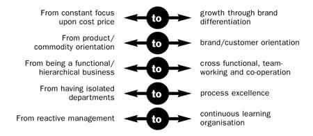 Ca 5 Diagram 3