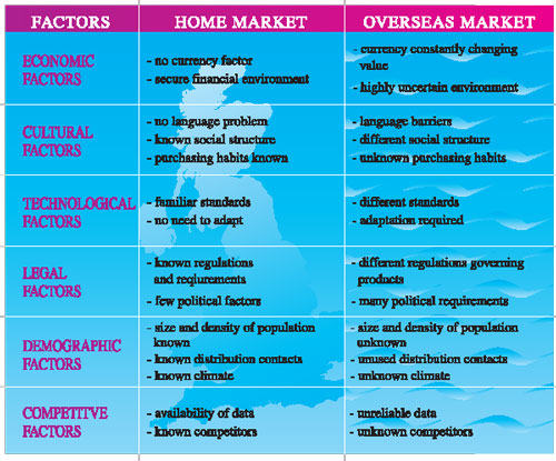 Overseas Trade Services 3 Diagram 2