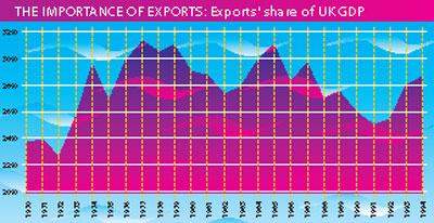 Overseas Trade Services 3 Diagram 3