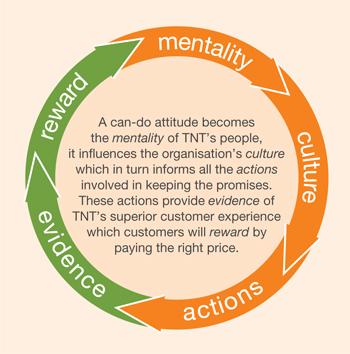 Tnt 17 Diagram 1