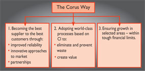 The Corus Way