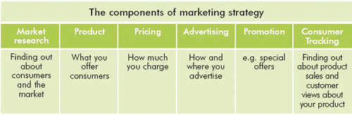 components of a marketing stratergey