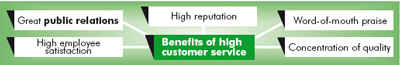 benefits of good costomer service